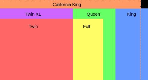 US mattress size charts